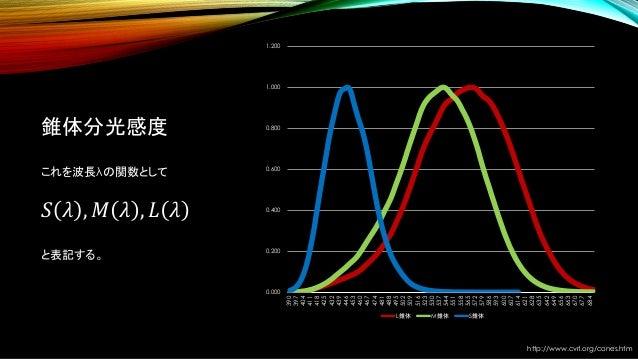 錐体分光感度 これを波長λの関数として 𝑆 𝜆 , 𝑀 𝜆 , 𝐿 𝜆 と表記する。 http://www.cvrl.org/cones.htm 0.000 0.200 0.400 0.600 0.800 1.000 1.200 390 397...