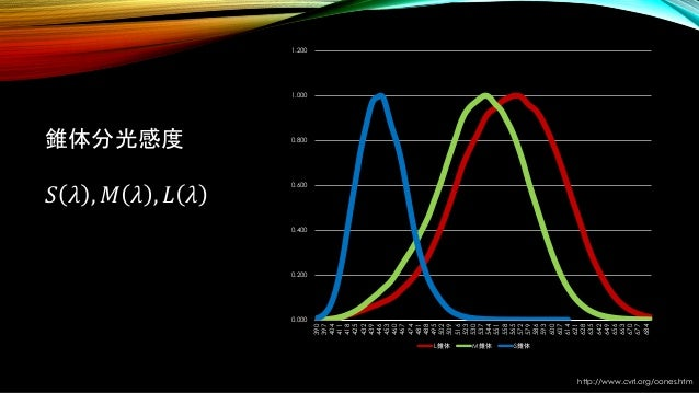 錐体分光感度 𝑆 𝜆 , 𝑀 𝜆 , 𝐿 𝜆 http://www.cvrl.org/cones.htm 0.000 0.200 0.400 0.600 0.800 1.000 1.200 390 397 404 411 418 425 432...