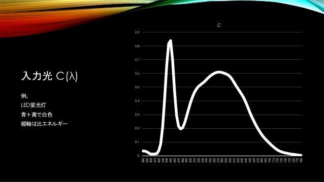 入力光 C(λ) 例。 LED蛍光灯 青+黄で白色 縦軸は比エネルギー 0 0.1 0.2 0.3 0.4 0.5 0.6 0.7 0.8 0.9 380 390 400 410 420 430 440 450 460 470 480 490 ...