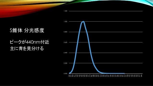 S錐体 分光感度 ピークが440nm付近 主に青を見分ける 0.000 0.200 0.400 0.600 0.800 1.000 1.200 390 397 404 411 418 425 432 439 446 453 460 467 47...