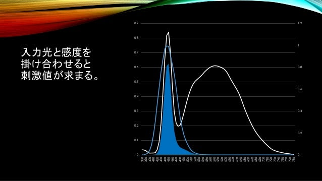 入力光と感度を 掛け合わせると 刺激値が求まる。 0 0.2 0.4 0.6 0.8 1 1.2 0 0.1 0.2 0.3 0.4 0.5 0.6 0.7 0.8 0.9 380 390 400 410 420 430 440 450 460...