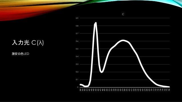 入力光 C(λ) 激安白色LED 0 0.1 0.2 0.3 0.4 0.5 0.6 0.7 0.8 0.9 380 390 400 410 420 430 440 450 460 470 480 490 500 510 520 530 540...