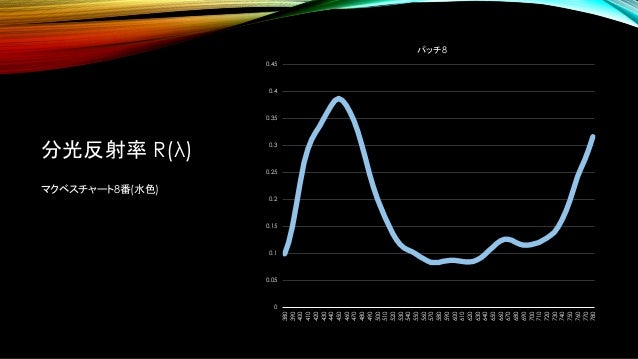 分光反射率 R(λ) マクベスチャート8番(水色) 0 0.05 0.1 0.15 0.2 0.25 0.3 0.35 0.4 0.45 380 390 400 410 420 430 440 450 460 470 480 490 500 5...