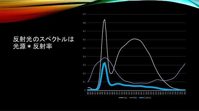 反射光のスペクトルは 光源*反射率 0 0.1 0.2 0.3 0.4 0.5 0.6 0.7 0.8 0.9 380 390 400 410 420 430 440 450 460 470 480 490 500 510 520 530 54...