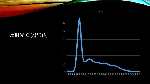 反射光 C(λ)*R(λ) 0 0.05 0.1 0.15 0.2 0.25 0.3 0.35 380 390 400 410 420 430 440 450 460 470 480 490 500 510 520 530 540 550 56...