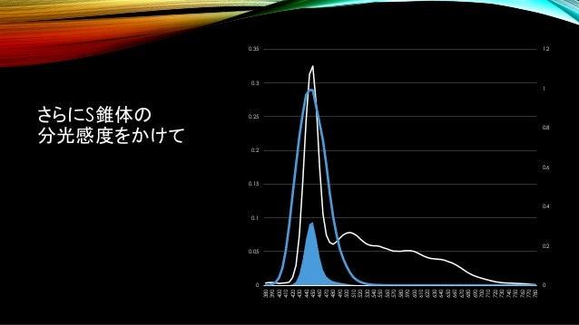 さらにS錐体の 分光感度をかけて 0 0.2 0.4 0.6 0.8 1 1.2 0 0.05 0.1 0.15 0.2 0.25 0.3 0.35 380 390 400 410 420 430 440 450 460 470 480 490...