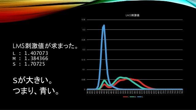 LMS刺激値が求まった。 L : 1.407073 M : 1.384366 S : 1.70725 Sが大きい。 つまり、青い。 0 0.05 0.1 0.15 0.2 0.25 0.3 0.35 380 390 400 410 420 43...