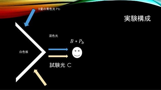 実験構成 試験光 C 白色板 B量の青色光 Pb 混色光 𝐵 ∗ 𝑃𝑏