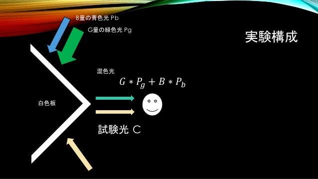 実験構成 試験光 C 白色板 B量の青色光 Pb G量の緑色光 Pg 混色光 𝐺 ∗ 𝑃𝑔 + 𝐵 ∗ 𝑃𝑏