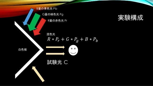 実験構成 試験光 C 白色板 B量の青色光 Pb G量の緑色光 Pg R量の赤色光 Pr 混色光 𝑅 ∗ 𝑃𝑟 + 𝐺 ∗ 𝑃𝑔 + 𝐵 ∗ 𝑃𝑏