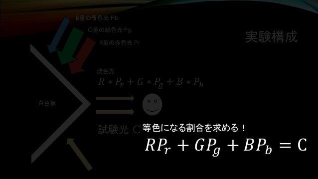 実験構成 試験光 C 白色板 B量の青色光 Pb G量の緑色光 Pg R量の赤色光 Pr 混色光 𝑅 ∗ 𝑃𝑟 + 𝐺 ∗ 𝑃𝑔 + 𝐵 ∗ 𝑃𝑏 等色になる割合を求める! 𝑅𝑃𝑟 + 𝐺𝑃𝑔 + 𝐵𝑃𝑏 = C