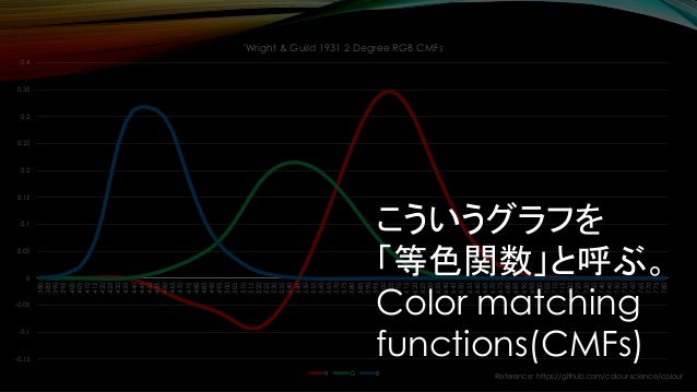 Reference: https://github.com/colour-science/colour -0.15 -0.1 -0.05 0 0.05 0.1 0.15 0.2 0.25 0.3 0.35 0.4 380 385 390 395...