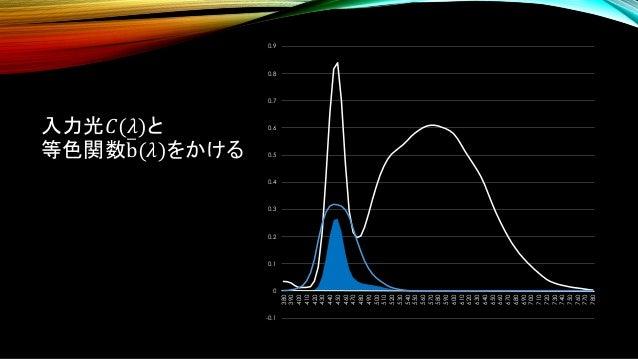 入力光𝐶(𝜆)と 等色関数തb(𝜆)をかける -0.1 0 0.1 0.2 0.3 0.4 0.5 0.6 0.7 0.8 0.9 380 390 400 410 420 430 440 450 460 470 480 490 500 510 ...