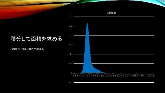 積分して面積を求める Bの強さ、つまり青さが求まる -0.05 0 0.05 0.1 0.15 0.2 0.25 0.3 380 390 400 410 420 430 440 450 460 470 480 490 500 510 520 5...