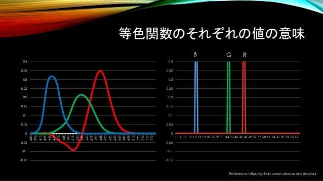 Reference: https://github.com/colour-science/colour 等色関数のそれぞれの値の意味 -0.15 -0.1 -0.05 0 0.05 0.1 0.15 0.2 0.25 0.3 0.35 0.4 ...