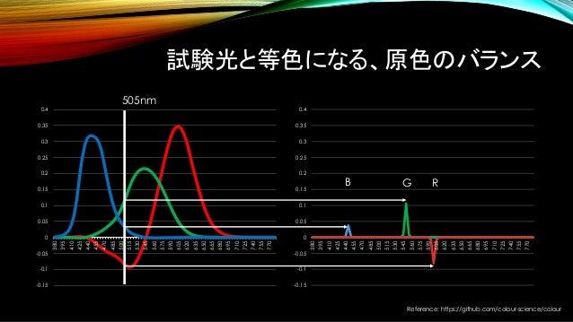 Reference: https://github.com/colour-science/colour 試験光と等色になる、原色のバランス -0.15 -0.1 -0.05 0 0.05 0.1 0.15 0.2 0.25 0.3 0.35 0...