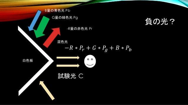 負の光? 試験光 C 白色板 B量の青色光 Pb G量の緑色光 Pg -R量の赤色光 Pr 混色光 −𝑅 ∗ 𝑃𝑟 + 𝐺 ∗ 𝑃𝑔 + 𝐵 ∗ 𝑃𝑏