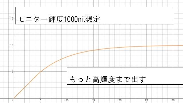 自前HDR合成 • ベースはPaul DebevecのHDR合成 • カメラセンサーキャリブレーションはMitsunaga99 • 大量に処理することに特化 • パノラマのステッチングも同時に行う