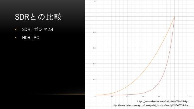 SDRとの比較 • SDR : ガンマ2.4 • HDR : PQ http://www.tele.soumu.go.jp/horei/reiki_honbun/word/b21040731.doc https://www.desmos.com...