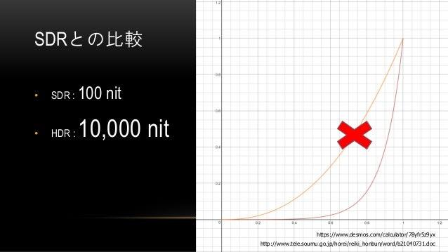 SDRとの比較 • SDR : 100 nit • HDR : 10,000 nit http://www.tele.soumu.go.jp/horei/reiki_honbun/word/b21040731.doc https://www.d...