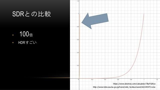 SDRとの比較 • 100倍 • HDRすごい http://www.tele.soumu.go.jp/horei/reiki_honbun/word/b21040731.doc https://www.desmos.com/calculato...