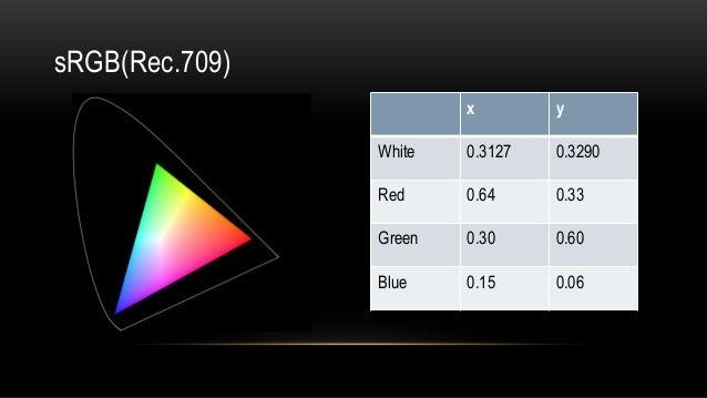 x y White 0.3127 0.3290 Red 0.64 0.33 Green 0.30 0.60 Blue 0.15 0.06 sRGB(Rec.709)