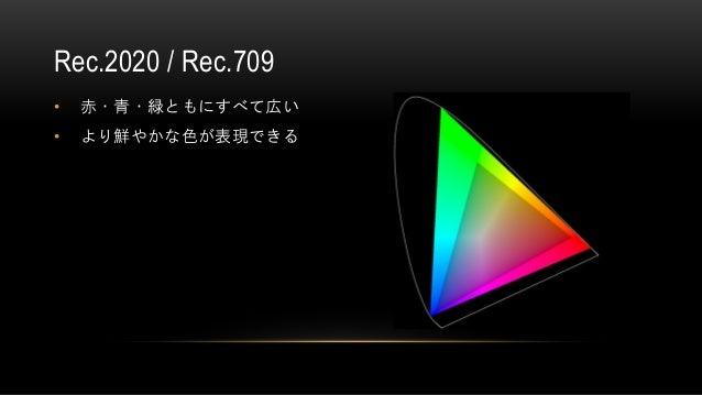 • 赤・青・緑ともにすべて広い • より鮮やかな色が表現できる Rec.2020 / Rec.709