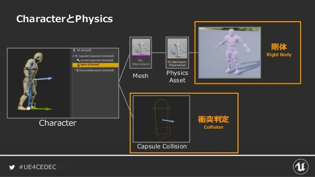 Ue4 Physics Rotation