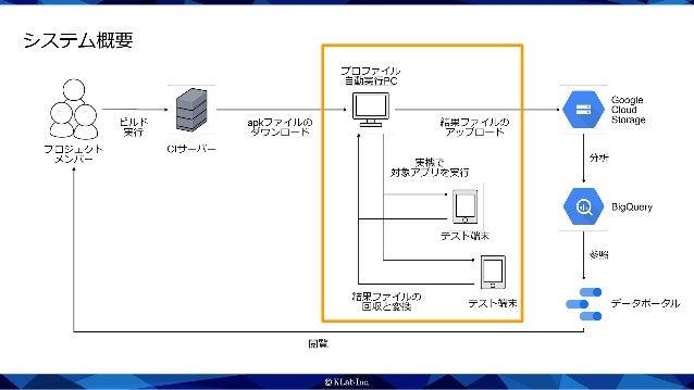 プロファイル自動実行の流れ apk ダウンロード パッケージ名 などの抽出 実機インストール アプリ実行 終了ファイル ある? 結果抽出 変換 アップロード デバイス クリーンアップ Yes No
