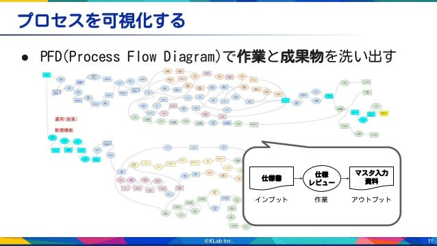 11 ● PFD(Process Flow Diagram)で作業と成果物を洗い出す プロセスを可視化する インプット 作業 アウトプット 仕様 レビュー 仕様書 マスタ入力 資料