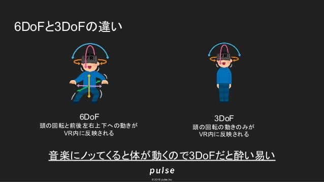 © 2018 pulse.Inc 6DoFと3DoFの違い 6DoF 頭の回転と前後左右上下への動きが VR内に反映される 3DoF 頭の回転の動きのみが VR内に反映される 音楽にノッてくると体が動くので3DoFだと酔い易い