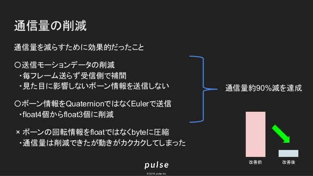 © 2018 pulse.Inc 通信量の削減 通信量を減らすために効果的だったこと 〇送信モーションデータの削減  ・毎フレーム送らず受信側で補間  ・見た目に影響しないボーン情報を送信しない 〇ボーン情報をQuaternionではなくEul...