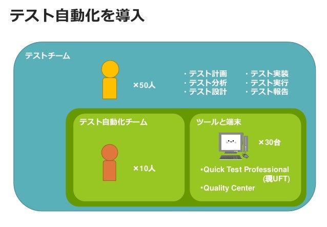 テストチーム  テスト自動化を導入  ツールと端末  テスト自動化チーム  ×10人  ×30台  ・Quick Test Professional (現UFT) ・Quality Center  ×50人  ・テスト計画  ・テスト分析  ・...