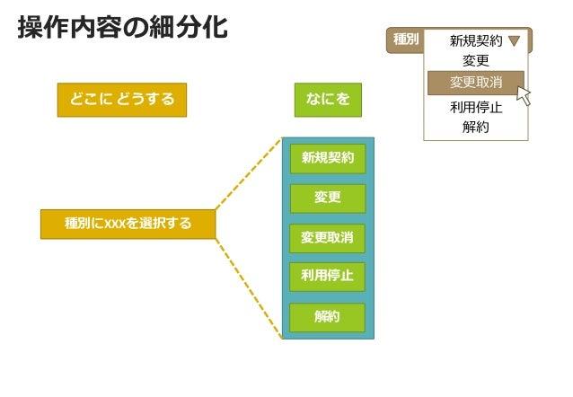 操作内容の細分化  新規契約  変更  変更取消  利用停止  解約  種別にXXXを選択する  種別  新規契約  変更  利用停止  解約  変更取消  どこに どうする  なにを