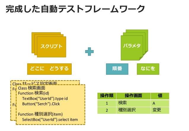 """完成した自動テストフレームワーク  操作順  操作画面  値  1  検索  A  2  種別選択  変更  Class サービス設定画面  Function ユーザー名(Name)  TextBox(""""UserName"""").Type Name..."""