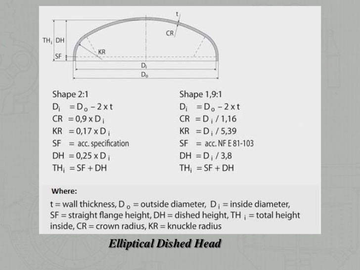 Volume of n dimensional ellipsoid and its
