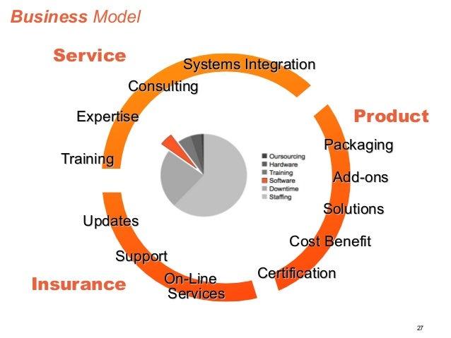 27  PPaacckkaaggiinngg  AAdddd--oonnss  SSyysstteemmss IInntteeggrraattiioonn  CCoosstt BBeenneeffiitt  Business Model  CC...