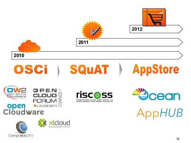 29  22001100  22001111  ✔ 2012  AppHUB