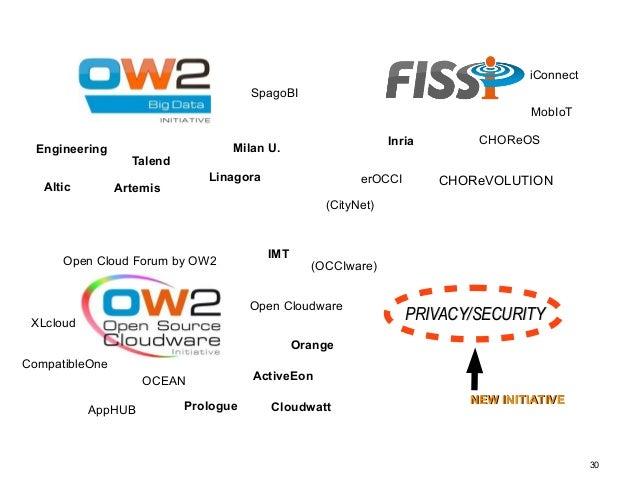 30  Engineering  Talend  Inria  erOCCI  IMT  Open Cloud Forum by OW2 (OCCIware)  Open Cloudware  CompatibleOne  OCEAN  XLc...