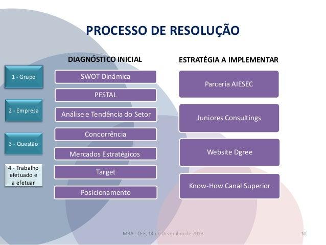 PROCESSO DE RESOLUÇÃO DIAGNÓSTICO INICIAL 1 - Grupo  ESTRATÉGIA A IMPLEMENTAR  SWOT Dinâmica  Parceria AIESEC  PESTAL 2 - ...