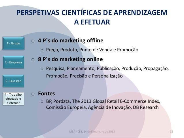 PERSPETIVAS CIENTÍFICAS DE APRENDIZAGEM A EFETUAR 1 - Grupo  o 4 P´s do marketing offline o Preço, Produto, Ponto de Venda...