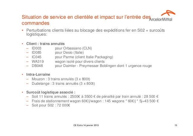 Situation de service en clientèle et impact sur l'entrée descommandes• Perturbations clients liées au blocage des expéditi...