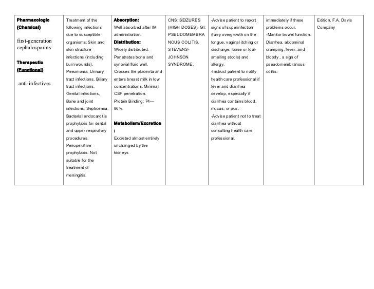 Cefazolin medication cards