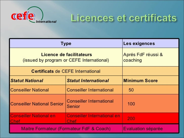 cefecefe        International                            Type                            Les exigences               Licen...