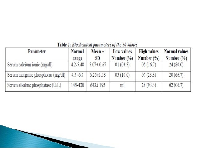  The sample size was small.   Because of financial constraints and non-availability  of test, parathyroid hormone levels...