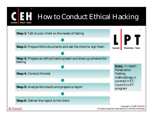 analyzing ethical behavior module 5 gcu How, exactly, should we think through an ethical issue the first step in analyzing moral issues is obvious but not always easy: get the facts.