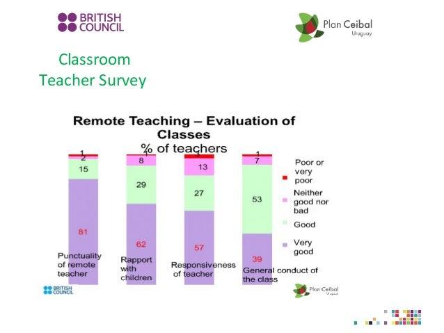 Classroom Teacher Survey