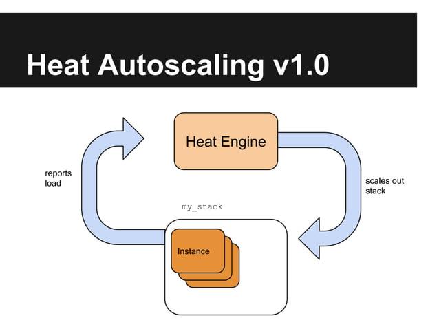 Heat Autoscaling v1.0 Heat Engine reports load  scales out stack my_stack  Instance Instance Instance