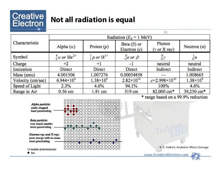 radiation damage on electronic components