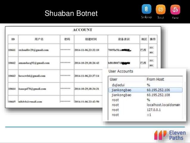 Tacyt Demo 2: Shuabang Botnet